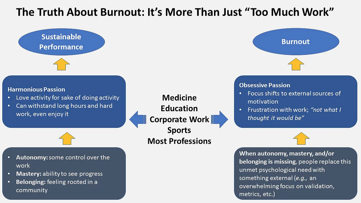 "Screenshot_2019-09-06 Burnout Runs Deeper Than ""Too Much Work"".png"