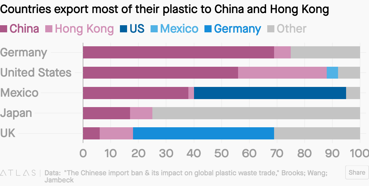 Screenshot_2019-11-26 A new Chinese rule means the biggest global plastic recycling strategy just backfired.png