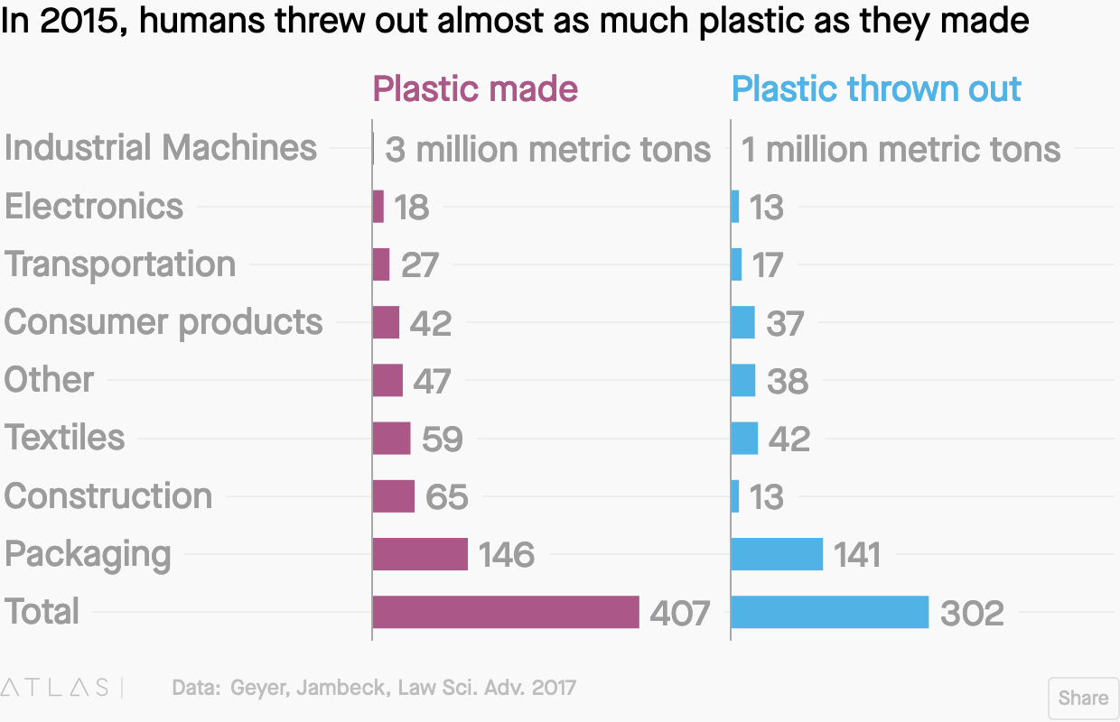 Screenshot_2019-11-26 A new Chinese rule means the biggest global plastic recycling strategy just backfired(2).png