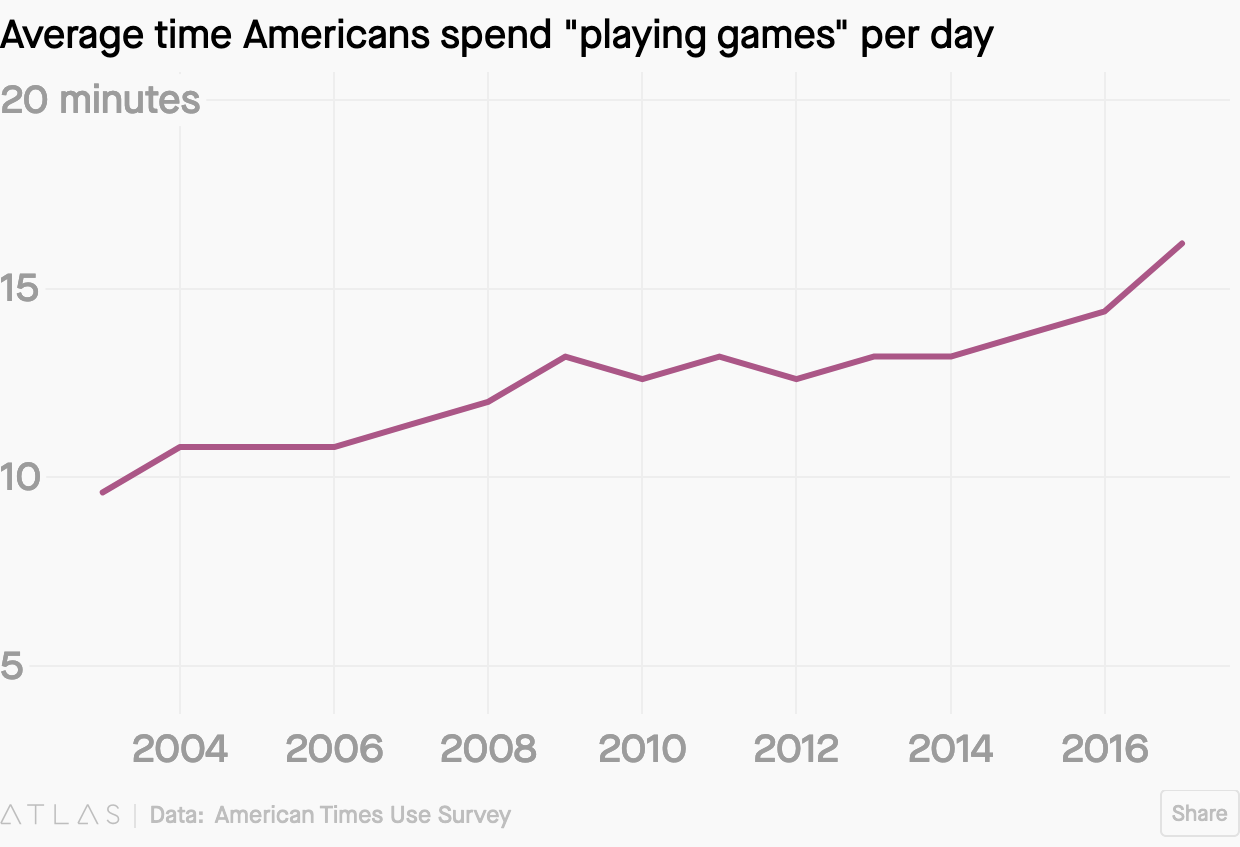 Screenshot_2020-01-18 Americans are socializing less and playing more games(1).png