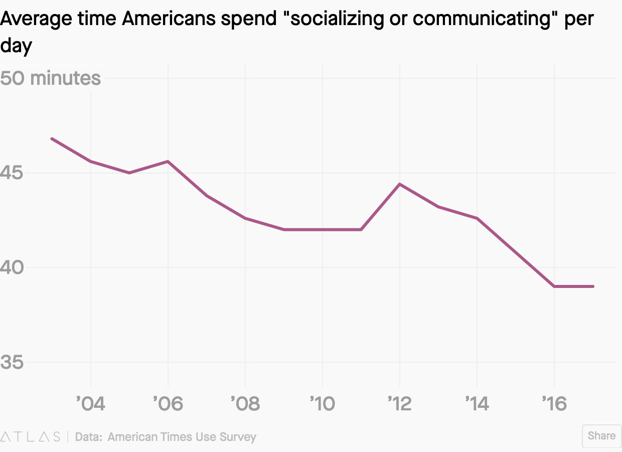 Screenshot_2020-01-18 Americans are socializing less and playing more games(2).png