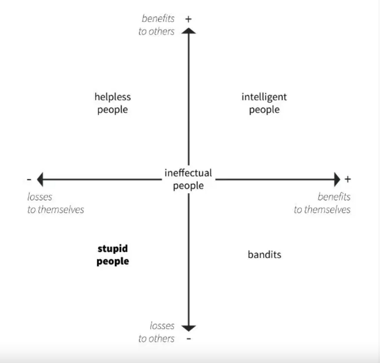 a chart of ineffectual people from helpless people to bandits